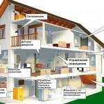Этапы  установки системы «умный дом»